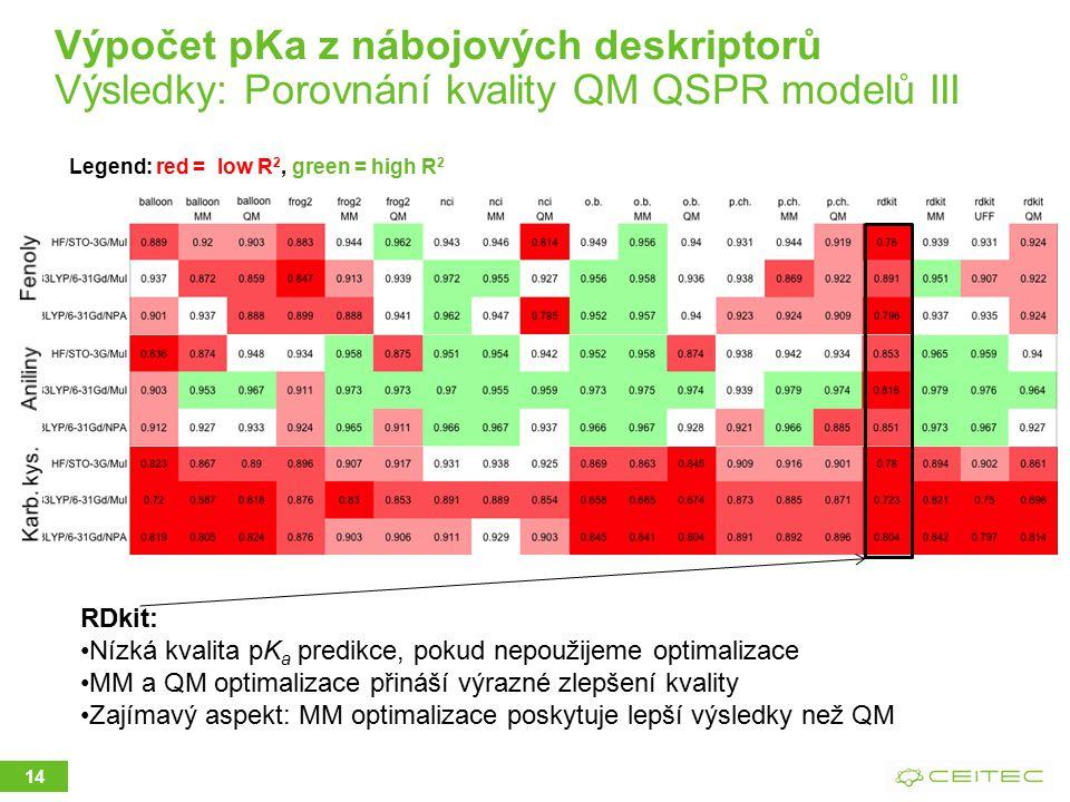 14 Legend: red = low R 2, green = high R 2 RDkit: Nízká kvalita pK a predikce, pokud nepoužijeme optimalizace MM a QM optimalizace přináší výrazné zlepšení kvality Zajímavý aspekt: MM optimalizace poskytuje lepší výsledky než QM Výpočet pKa z nábojových deskriptorů Výsledky: Porovnání kvality QM QSPR modelů III