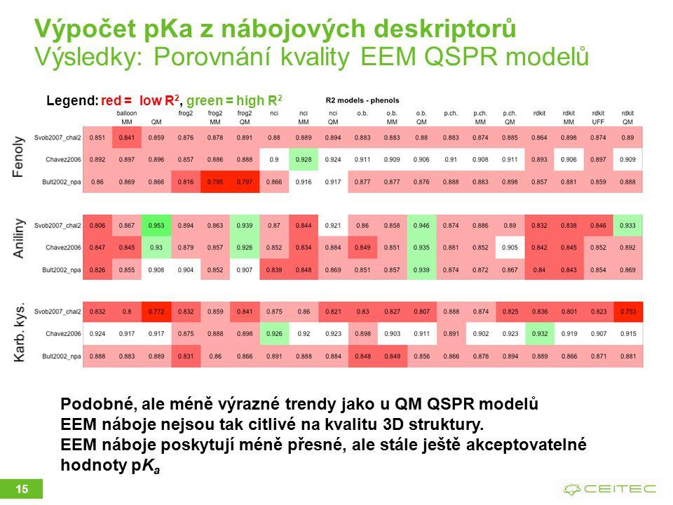 15 Legend: red = low R 2, green = high R 2 Podobné, ale méně výrazné trendy jako u QM QSPR modelů EEM náboje nejsou tak citlivé na kvalitu 3D struktury.