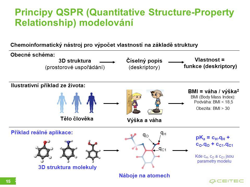 09.04.2015 3 Principy QSPR (Quantitative Structure-Property Relationship) modelování Chemoinformatický nástroj pro výpočet vlastností na základě struktury Obecné schéma: Tělo člověka 3D struktura (prostorové uspořádání) Číselný popis (deskriptory) Vlastnost = funkce (deskriptory) Ilustrativní příklad ze života: Výška a váha BMI = váha / výška 2 BMI (Body Mass Index): Podváha: BMI < 18,5 Obezita: BMI > 30 Příklad reálné aplikace: 3D struktura molekuly Náboje na atomech pK a = c H.q H + c O.q O + c C1.q C1 Kde c H, c O a c C1 jsou parametry modelu qHqH qOqO q C1