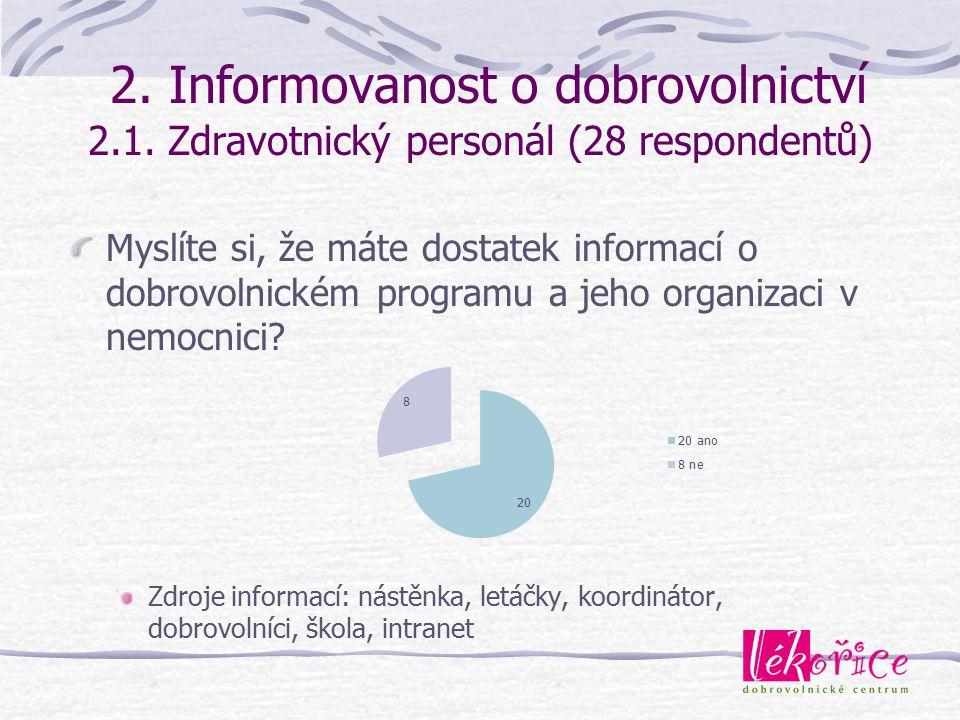 2. Informovanost o dobrovolnictví 2.1. Zdravotnický personál (28 respondentů) Myslíte si, že máte dostatek informací o dobrovolnickém programu a jeho
