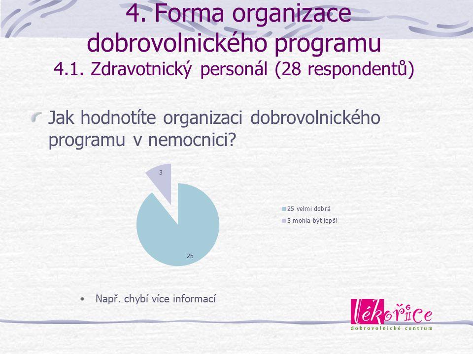 4. Forma organizace dobrovolnického programu 4.1. Zdravotnický personál (28 respondentů) Jak hodnotíte organizaci dobrovolnického programu v nemocnici