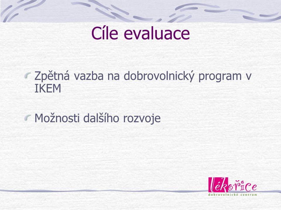Tématické oblasti 1.Přínos a smysluplnost programu 2.