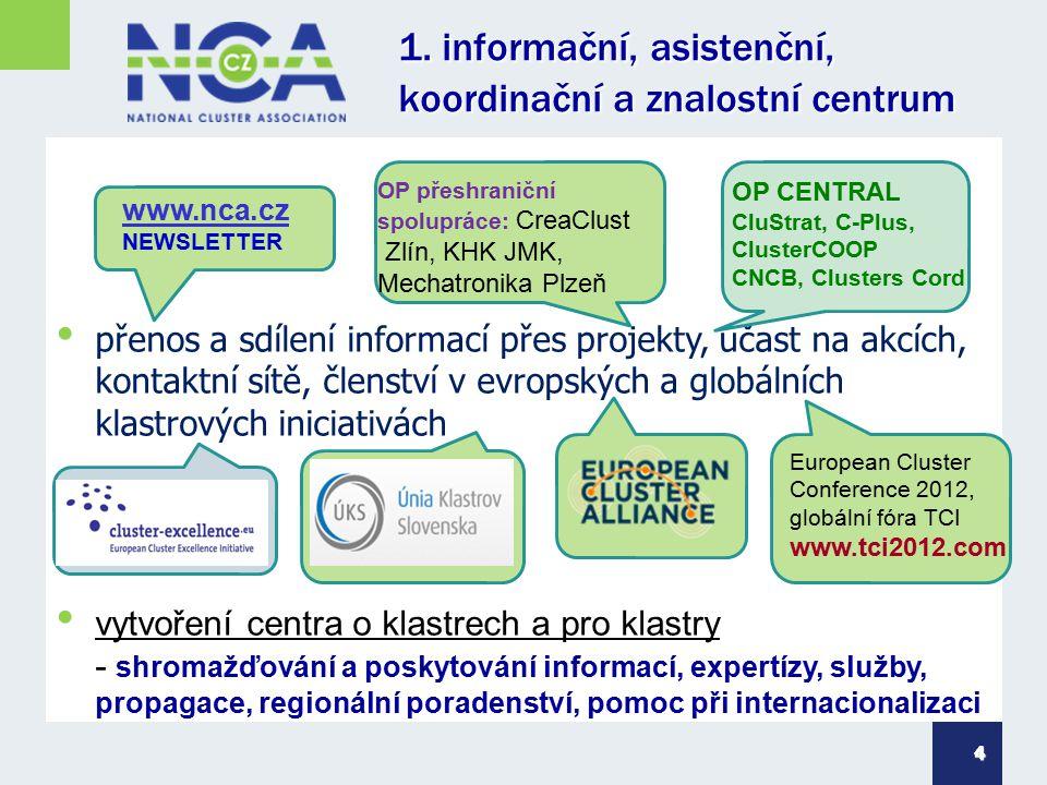 1. informační, asistenční, koordinační a znalostní centrum 4 přenos a sdílení informací přes projekty, účast na akcích, kontaktní sítě, členství v evr