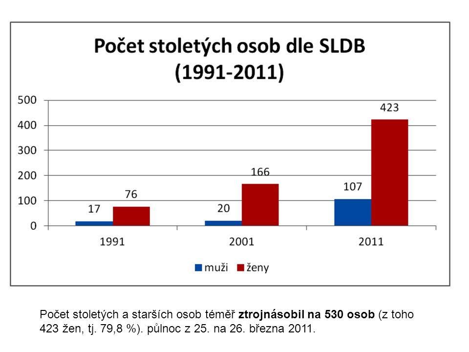 Počet stoletých a starších osob téměř ztrojnásobil na 530 osob (z toho 423 žen, tj. 79,8 %). půlnoc z 25. na 26. března 2011.