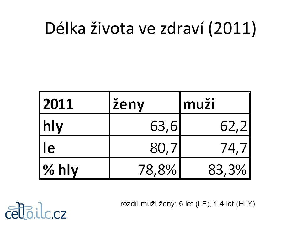 Délka života ve zdraví (2011) rozdíl muži ženy: 6 let (LE), 1,4 let (HLY)