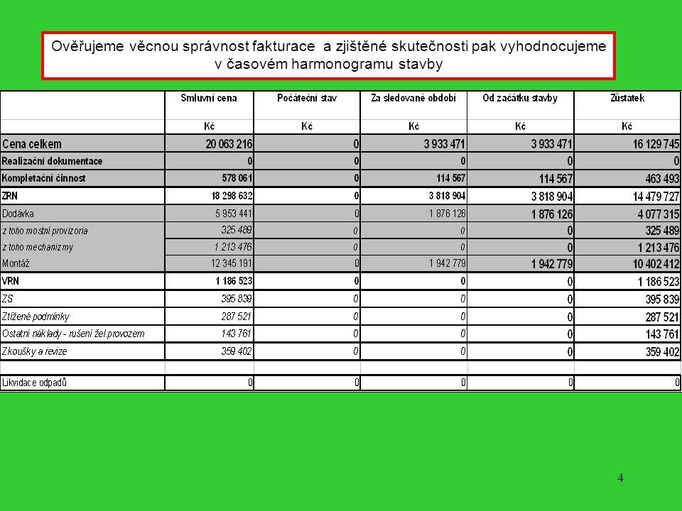 3 Pro jednotlivé objekty stavby vytváříme kontrolní položkové rozpočty, nebo ověřujeme reálnost nabízených cen budoucích smluvních zhotovitelů