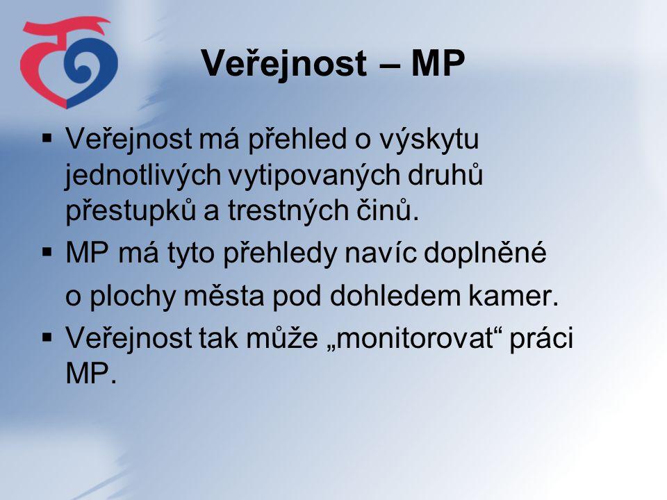 Veřejnost – MP  Veřejnost má přehled o výskytu jednotlivých vytipovaných druhů přestupků a trestných činů.