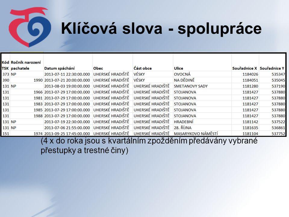 Klíčová slova - spolupráce  Dohoda o předávání anonymizovaných údajů o nápadu přestupků a trestných činů na území města Uherské Hradiště.