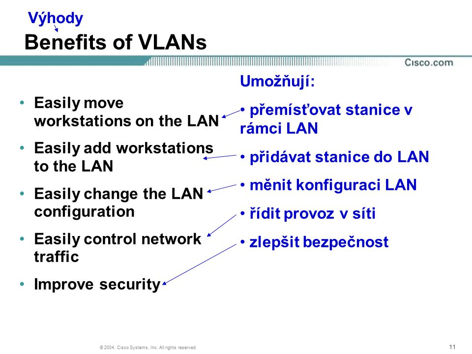 11 © 2004, Cisco Systems, Inc. All rights reserved. Benefits of VLANs Easily move workstations on the LAN Easily add workstations to the LAN Easily ch