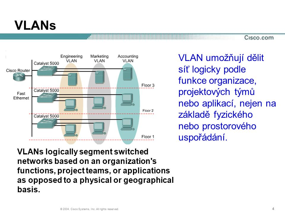 444 © 2004, Cisco Systems, Inc. All rights reserved. VLANs VLANs logically segment switched networks based on an organization's functions, project tea