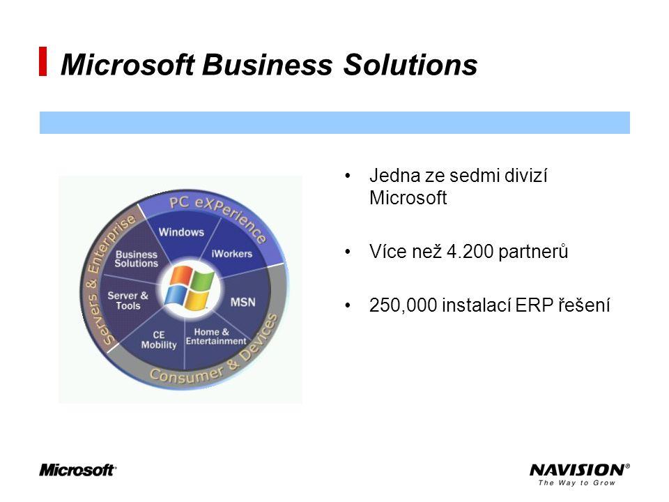 Microsoft Business Solutions Jedna ze sedmi divizí Microsoft Více než 4.200 partnerů 250,000 instalací ERP řešení