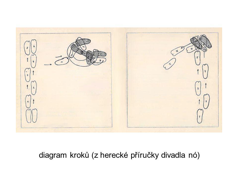 diagram kroků (z herecké příručky divadla nó)