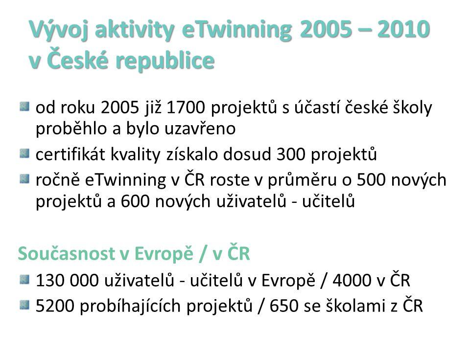 Vývoj aktivity eTwinning 2005 – 2010 v České republice od roku 2005 již 1700 projektů s účastí české školy proběhlo a bylo uzavřeno certifikát kvality získalo dosud 300 projektů ročně eTwinning v ČR roste v průměru o 500 nových projektů a 600 nových uživatelů - učitelů Současnost v Evropě / v ČR 130 000 uživatelů - učitelů v Evropě / 4000 v ČR 5200 probíhajících projektů / 650 se školami z ČR