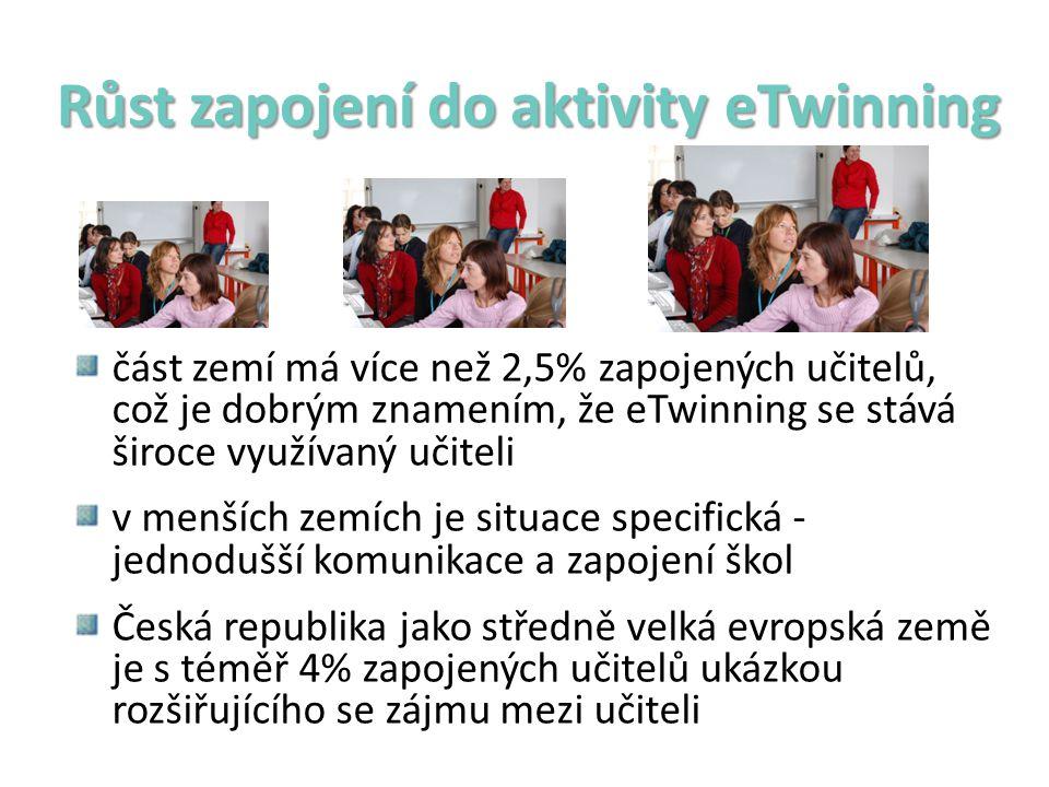 Růst zapojení do aktivity eTwinning část zemí má více než 2,5% zapojených učitelů, což je dobrým znamením, že eTwinning se stává široce využívaný učiteli v menších zemích je situace specifická - jednodušší komunikace a zapojení škol Česká republika jako středně velká evropská země je s téměř 4% zapojených učitelů ukázkou rozšiřujícího se zájmu mezi učiteli