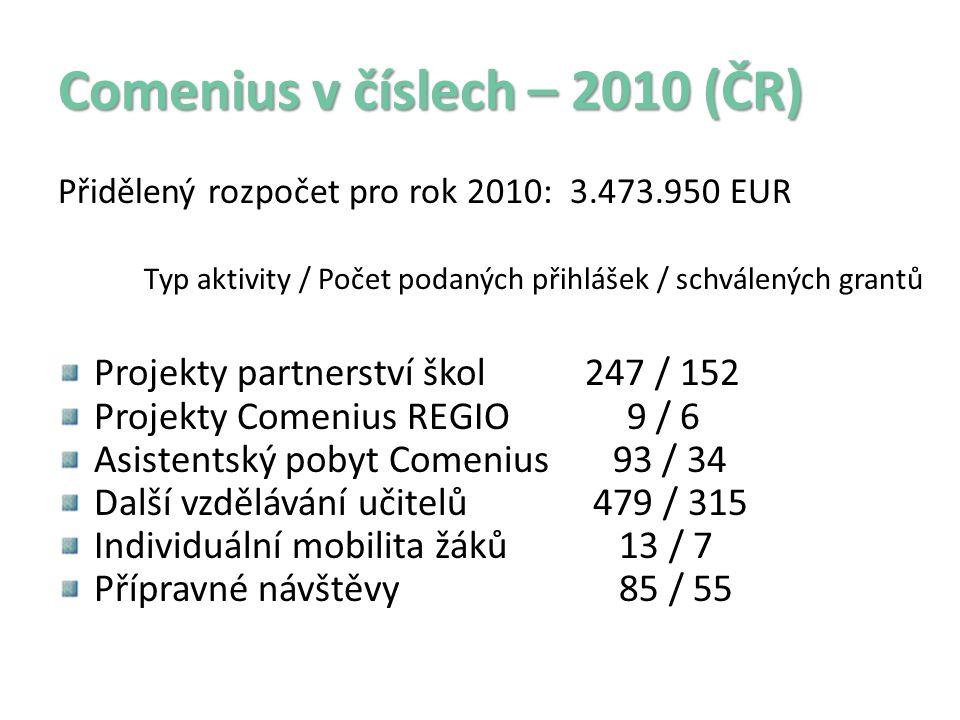 Comenius v číslech – 2010 (ČR) Přidělený rozpočet pro rok 2010: 3.473.950 EUR Typ aktivity / Počet podaných přihlášek / schválených grantů Projekty partnerství škol 247 / 152 Projekty Comenius REGIO 9 / 6 Asistentský pobyt Comenius 93 / 34 Další vzdělávání učitelů 479 / 315 Individuální mobilita žáků 13 / 7 Přípravné návštěvy 85 / 55