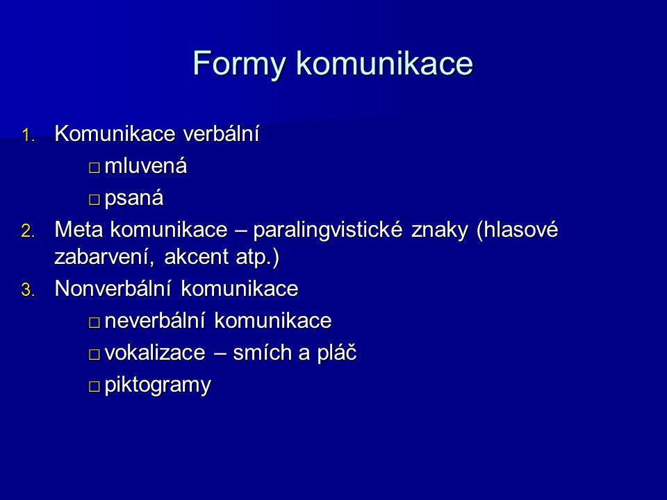 Formy komunikace 1. Komunikace verbální □mluvená □psaná 2.