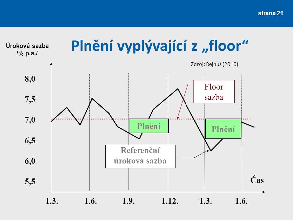 """strana 21 Plnění vyplývající z """"floor"""" 8,0 7,5 7,0 6,5 6,0 5,5 Úroková sazba /% p.a./ 1.3. 1.6. 1.9.1.12. 1.3. 1.6. Čas Plnění Referenční úroková sazb"""