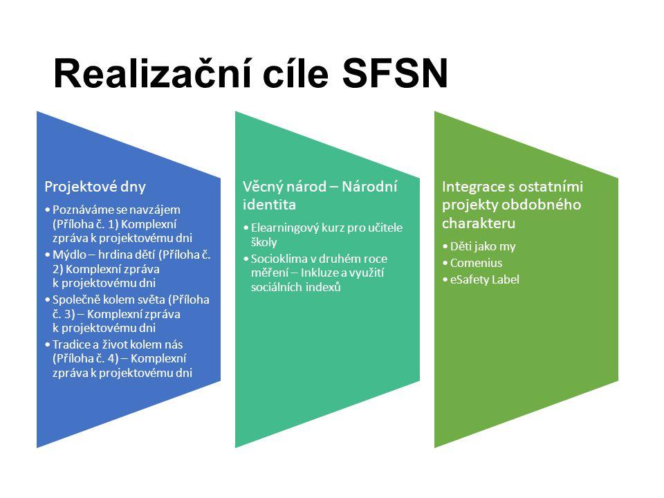 Realizační cíle SFSN Projektové dny Poznáváme se navzájem (Příloha č.