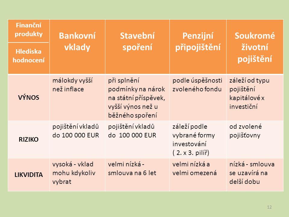 Finanční produkty Hlediska hodnocení Bankovní vklady Stavební spoření Penzijní připojištění Soukromé životní pojištění VÝNOS málokdy vyšší než inflace při splnění podmínky na nárok na státní příspěvek, vyšší výnos než u běžného spoření podle úspěšnosti zvoleného fondu záleží od typu pojištění kapitálové x investiční RIZIKO pojištění vkladů do 100 000 EUR záleží podle vybrané formy investování ( 2.