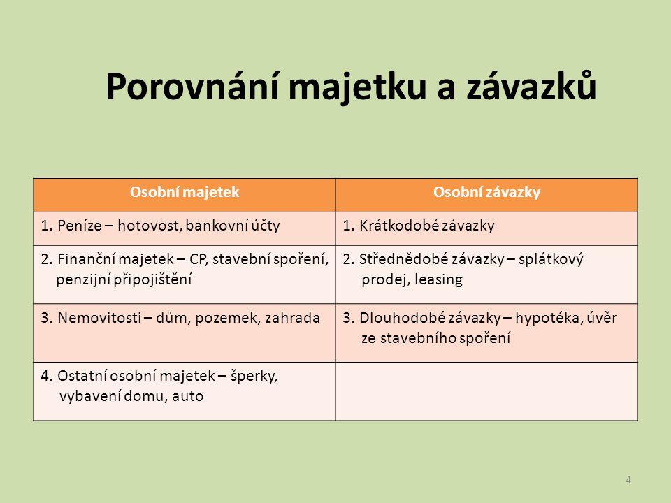 Osobní aktiva Za osobní aktiva se považuje takový majetek, který nám přináší osobní příjmy, tzn.