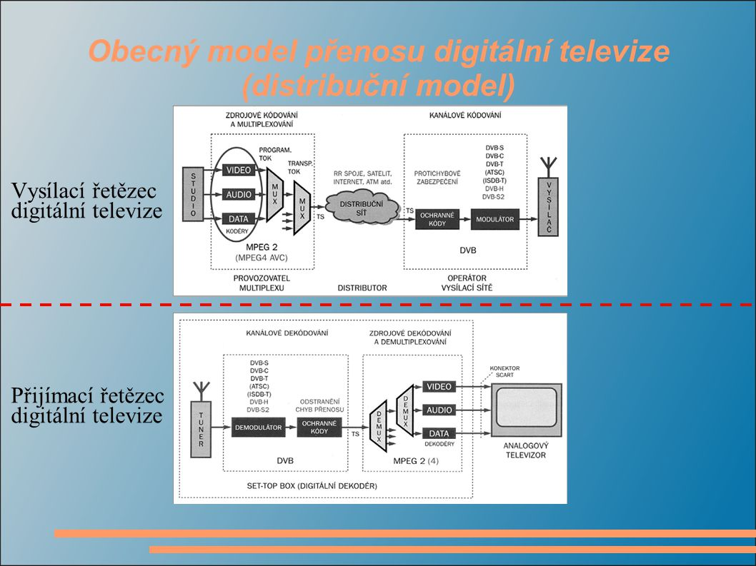 Digitální televize a standard DVB Standard DVB (Digital Video Broadcasting) je určen pro digitální přenos obrazu, zvuku a dat k divákovi  družicovým vysíláním DVB-S/S2 (satellite),  kabelovým vysíláním DVB-C/C2 (cable),  pozemním vysíláním DVB-T/T2 (terrestrial)  mobilním vysíláním DVB-H (handheld).