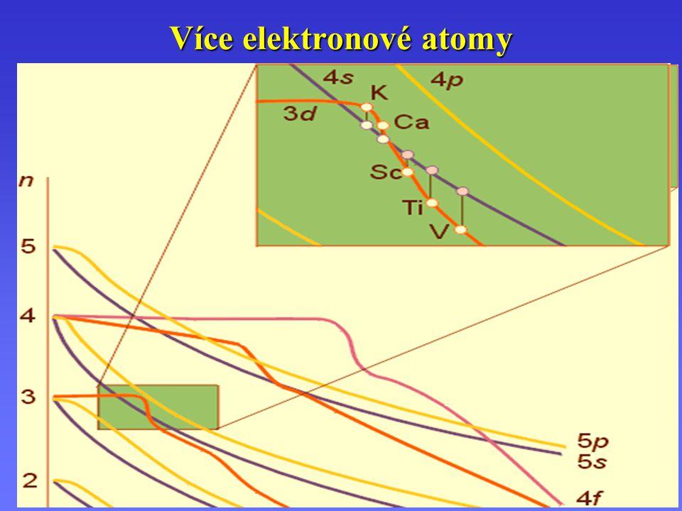1) Vzrůst náboje přináší větší Coulombické přitahování 2) Stínění valenčních elektronů vnitřními slupkami Více elektronové atomy Zef = = = = Z Z Z Z – S 3) Vzájemné repulze (odpuzování) elektronů