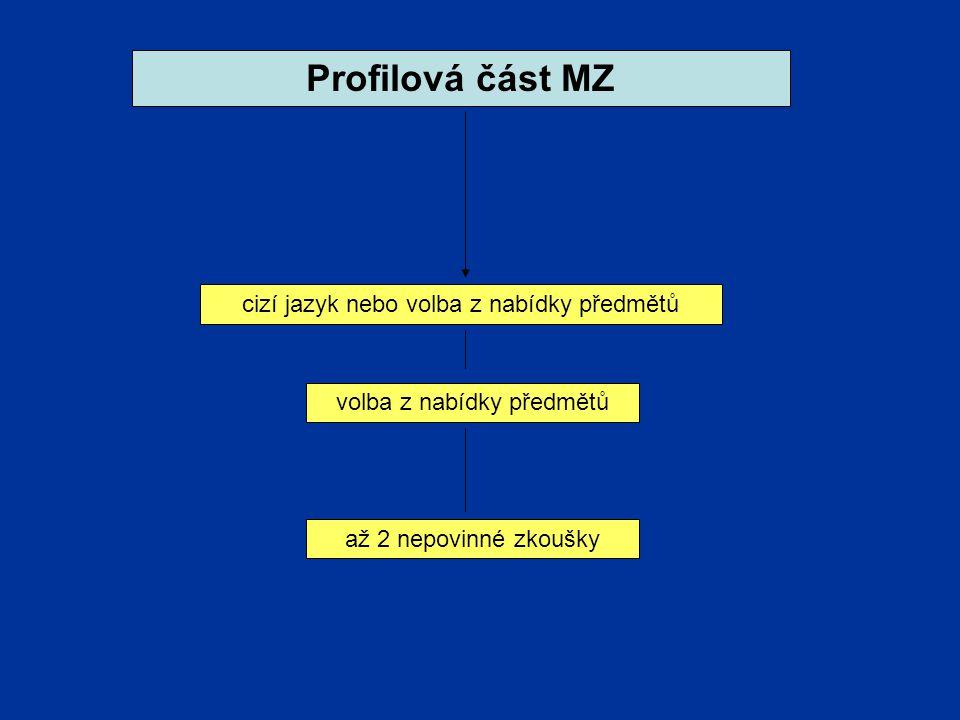 Profilová část MZ cizí jazyk nebo volba z nabídky předmětů volba z nabídky předmětů až 2 nepovinné zkoušky