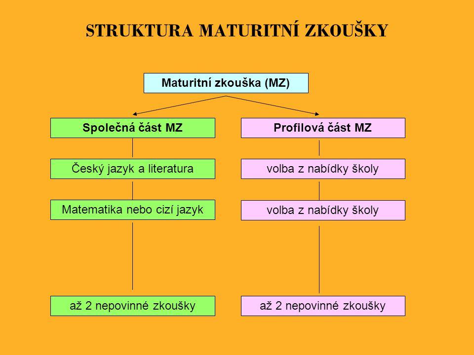 STRUKTURA MATURITNÍ ZKOUŠKY Maturitní zkouška (MZ) Společná část MZ Český jazyk a literatura Matematika nebo cizí jazyk Profilová část MZ volba z nabí