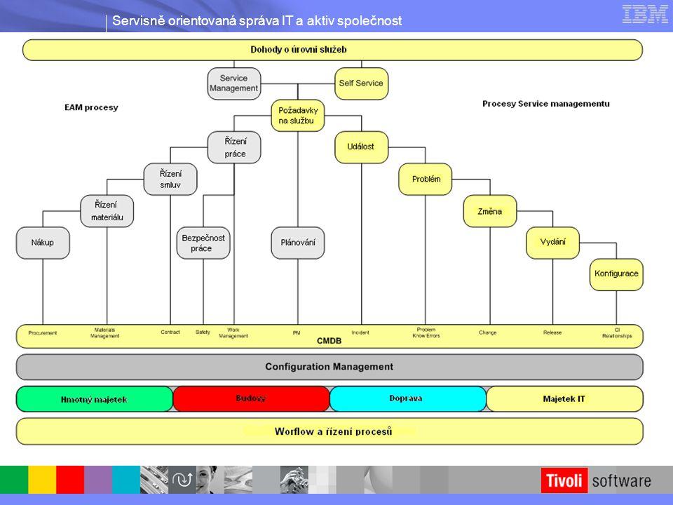 Servisně orientovaná správa IT a aktiv společnost Identifikuje změny při hledání příčiny problému 1) Stačí vybrat časové rozmezí pro identifikaci změn 3) Detailní historie změn je zobrazována pro jednotlivé atributy 2) Změněné CI jsou snadno identifikovány