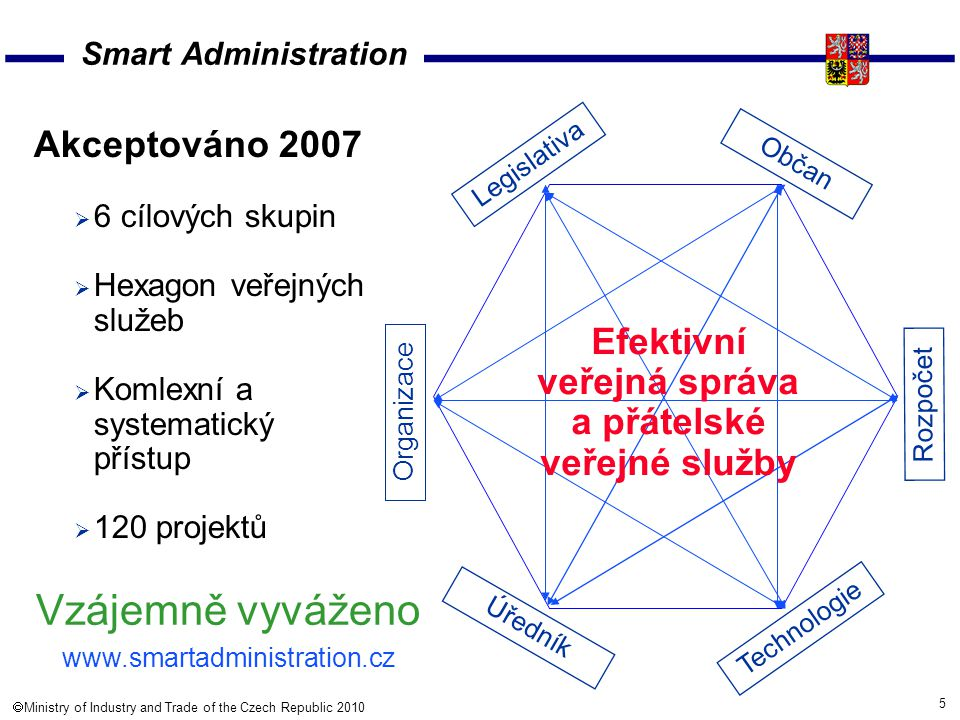 16  Ministry of Industry and Trade of the Czech Republic 2010 Miloslav Marčan marcan@mpo.cz www.mpo.cz Děkuji za pozornost.