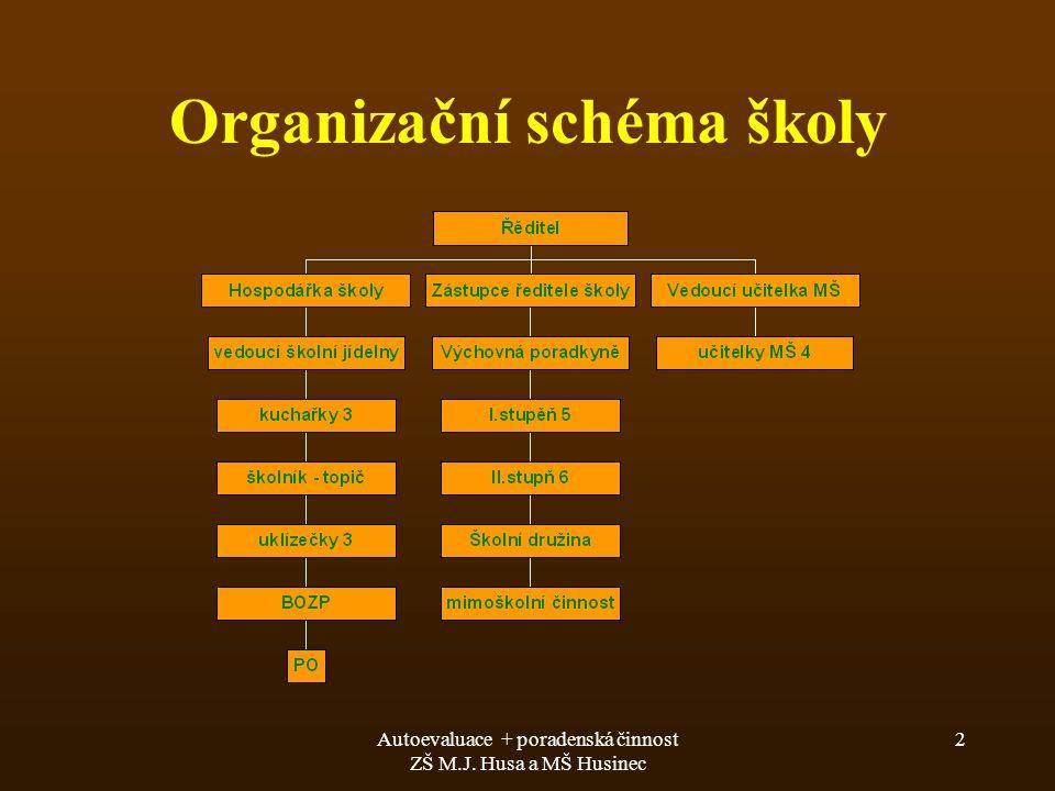 Autoevaluace + poradenská činnost ZŠ M.J. Husa a MŠ Husinec 2 Organizační schéma školy