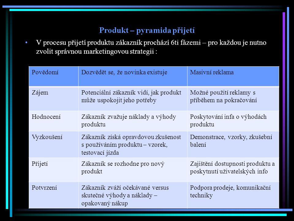 Produkt – pyramida přijetí V procesu přijetí produktu zákazník prochází 6ti fázemi – pro každou je nutno zvolit správnou marketingovou strategii : Pov
