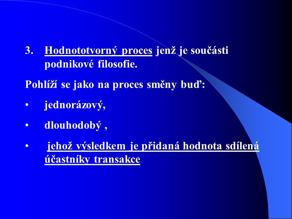 3.Hodnototvorný proces jenž je součásti podnikové filosofie. Pohlíží se jako na proces směny buď: jednorázový, dlouhodobý, jehož výsledkem je přidaná