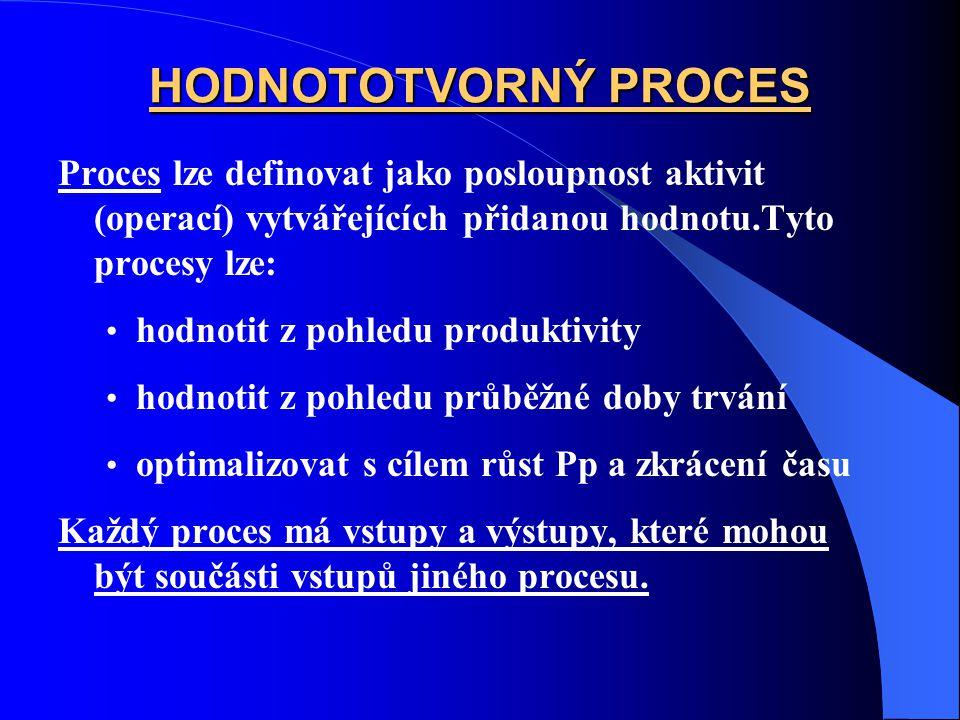HODNOTOTVORNÝ PROCES Proces lze definovat jako posloupnost aktivit (operací) vytvářejících přidanou hodnotu.Tyto procesy lze: hodnotit z pohledu produ