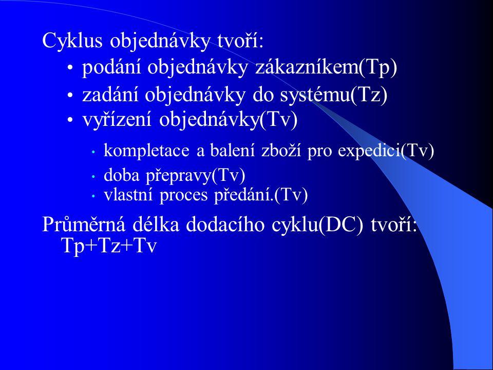 Cyklus objednávky tvoří: podání objednávky zákazníkem(Tp) zadání objednávky do systému(Tz) vyřízení objednávky(Tv) kompletace a balení zboží pro exped