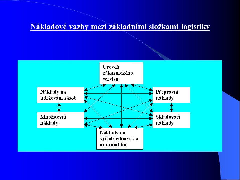 Nákladové vazby mezi základními složkami logistiky