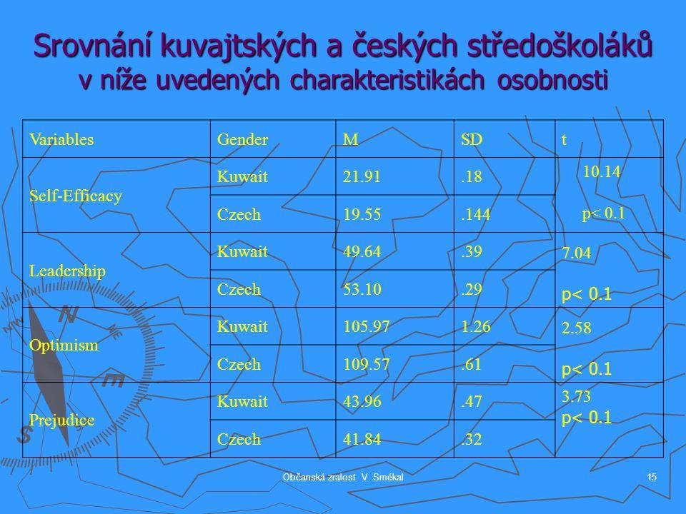 Občanská zralost V. Smékal15 Srovnání kuvajtských a českých středoškoláků v níže uvedených charakteristikách osobnosti VariablesGenderMSDt Self-Effica