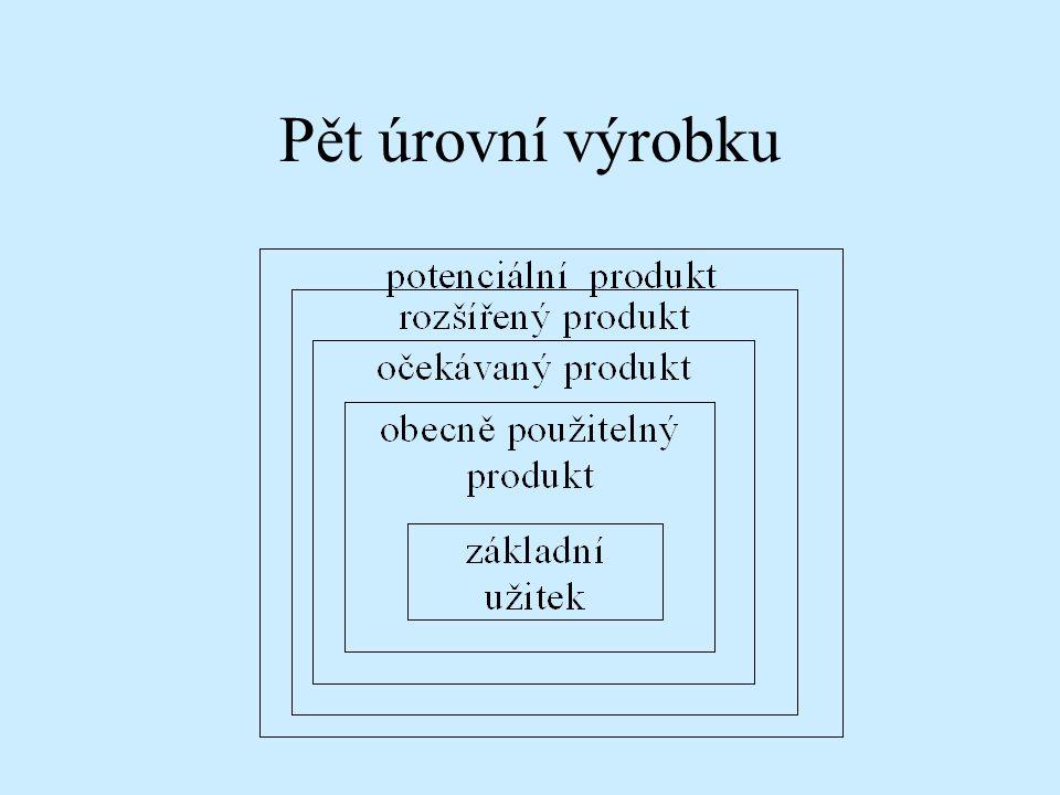 Výrobky