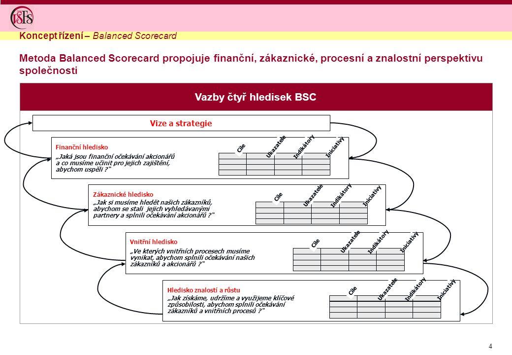 4 Vazby čtyř hledisek BSC Metoda Balanced Scorecard propojuje finanční, zákaznické, procesní a znalostní perspektivu společnosti Koncept řízení – Bala
