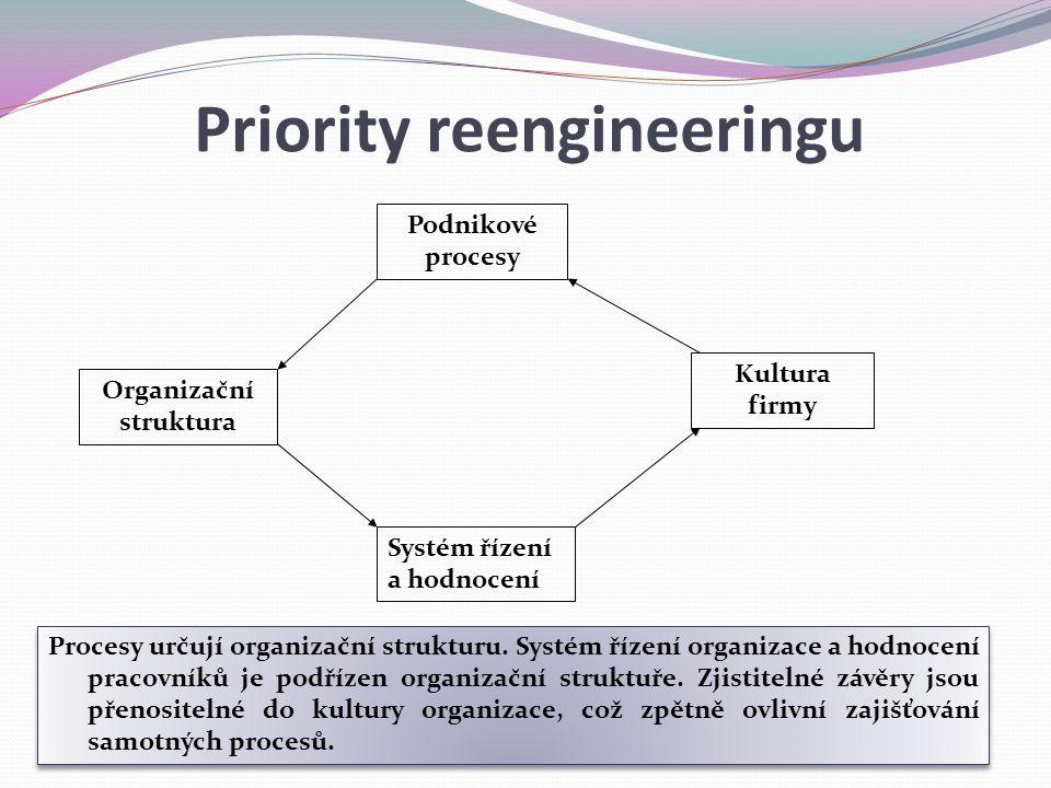 Podnikové procesy Organizační struktura Kultura firmy Systém řízení a hodnocení Procesy určují organizační strukturu. Systém řízení organizace a hodno
