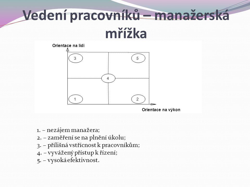 Orientace na výkon Orientace na lidi 4 5 2 3 1 1. – nezájem manažera; 2. – zaměření se na plnění úkolu; 3. – přílišná vstřícnost k pracovníkům; 4. – v