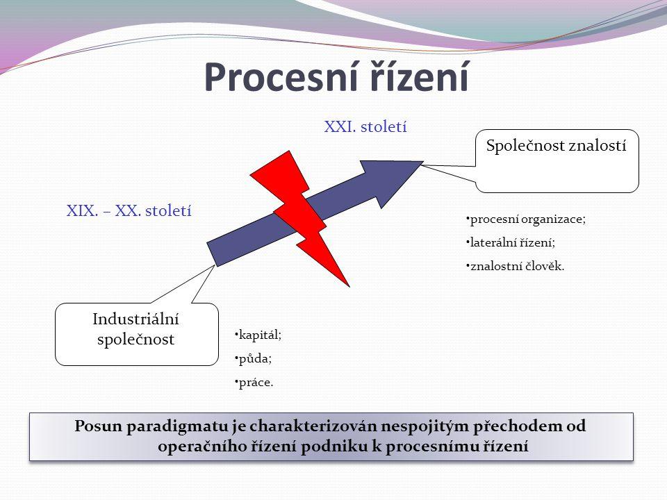 Posun paradigmatu je charakterizován nespojitým přechodem od operačního řízení podniku k procesnímu řízení Společnost znalostí Industriální společnost