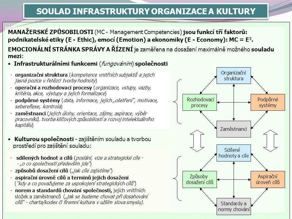 SOULAD INFRASTRUKTURY ORGANIZACE A KULTURY MANAŽERSKÉ ZPŮSOBILOSTI (MC - Management Competencies) jsou funkcí tří faktorů: podnikatelské etiky (E - Et