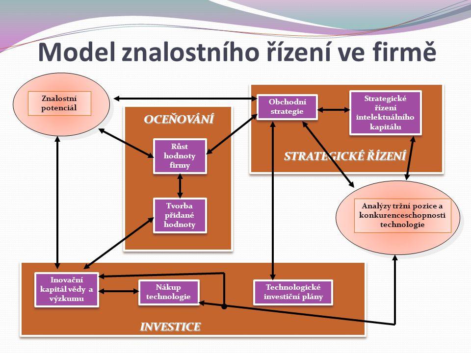 Strategické řízení intelektuálního kapitálu Obchodní strategie Analýzy tržní pozice a konkurenceschopnosti technologie Technologické investiční plány