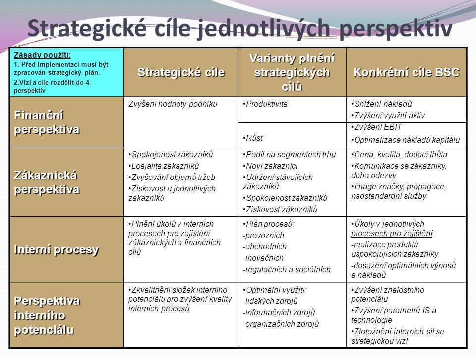 Zásady použití: 1. Před implementací musí být zpracován strategický plán. 2.Vizi a cíle rozdělit do 4 perspektiv Strategické cíle Varianty plnění stra