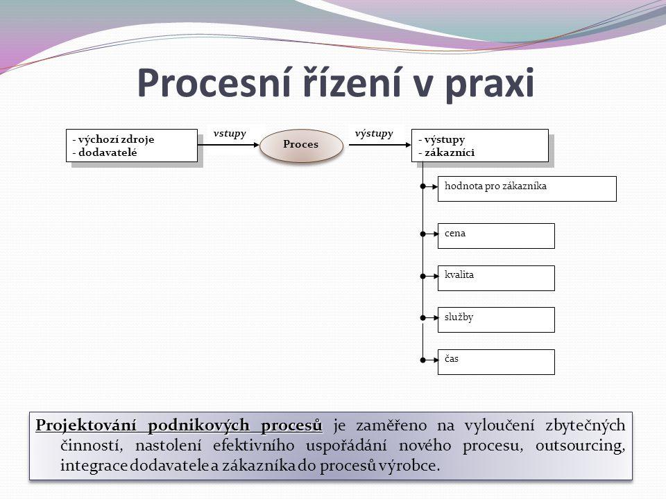 výstupyvstupy Projektování podnikových procesů Projektování podnikových procesů je zaměřeno na vyloučení zbytečných činností, nastolení efektivního us
