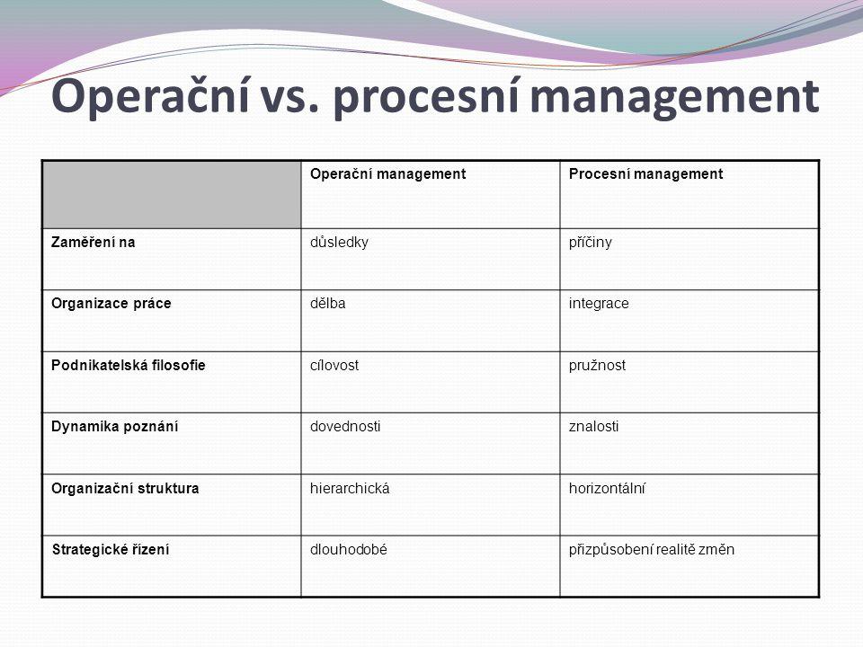 Operační vs. procesní management Operační managementProcesní management Zaměření nadůsledkypříčiny Organizace prácedělbaintegrace Podnikatelská filoso