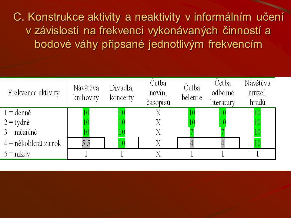 C. Konstrukce aktivity a neaktivity v informálním učení v závislosti na frekvenci vykonávaných činností a bodové váhy připsané jednotlivým frekvencím