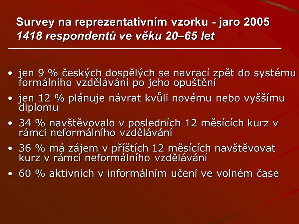 Survey na reprezentativním vzorku - jaro 2005 1418 respondentů ve věku 20–65 let jen 9 % českých dospělých se navrací zpět do systému formálního vzděl