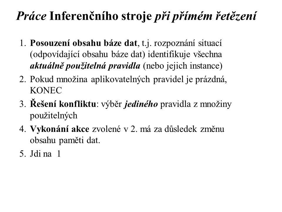 Práce Inferenčního stroje při přímém řetězení 1.Posouzení obsahu báze dat, t.j.